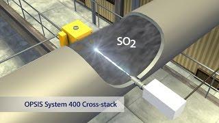 OPSIS System 400 Cross-stack (Short Version)
