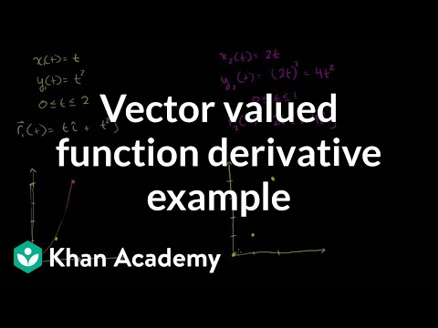 Vector valued function derivative example   Multivariable Calculus   Khan Academy
