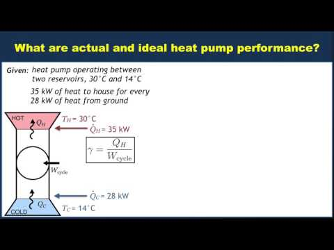 Example: Evaluating the performance of a heat pump