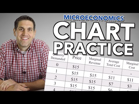 Perfect Competition and Monopolies Practice (with charts)- Microeconomics Unit 4.14