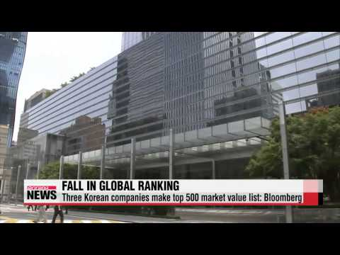 Only three Korean companies in top 500 global market value rankings   세계 시가총액 50