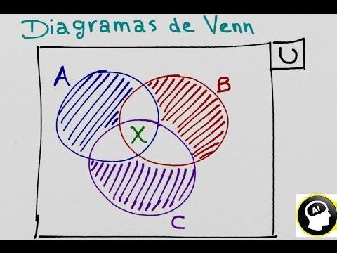 Organizador visual diagramas de venn ccuart Choice Image