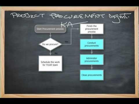 Procurement Planning Basics