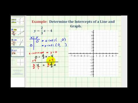 Ex:  Determine the x and y Intercepts of a Linear Equation in Slope Intercept Form