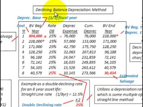 Depreciation Methods (Straight Line, Sum Of Years Digits, Declining Balance Calculations)