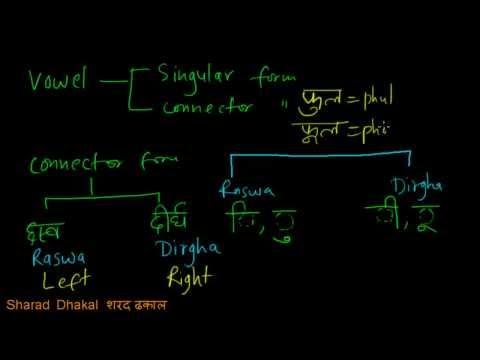 Nepali Vowels and Consonants. Nepali Language Lessons.