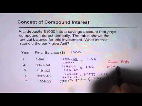 How to Find Compound Interest Rate
