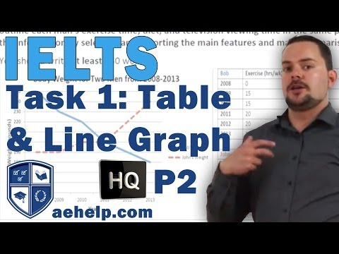 Academic IELTS Writing Task 1 Line Graph and Table Example for High Scores Part 2