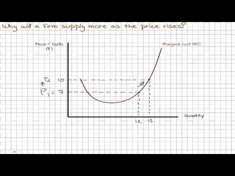 3.3 - Supply : Deriving a Supply Curve From Marginal Cost