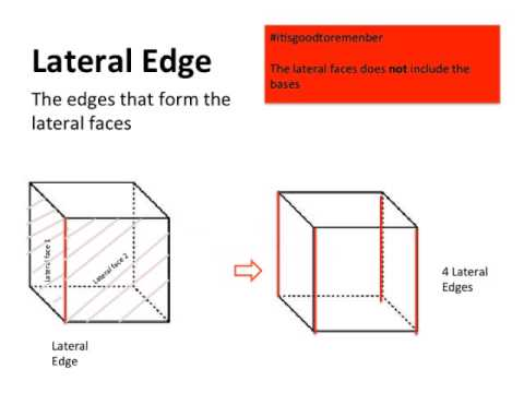 Shapes In Shape PowerPoint | Lateral Edges