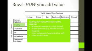 The Value Proposition - a closer look