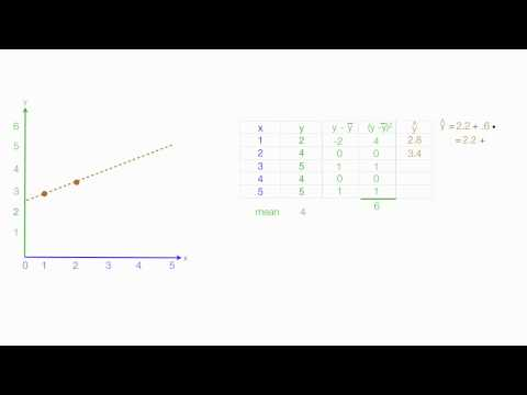 How to Calculate R Squared Using Regression Analysis