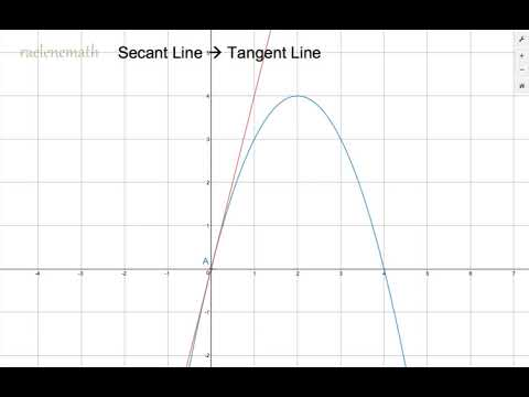 From Secant Line to Tangent Line