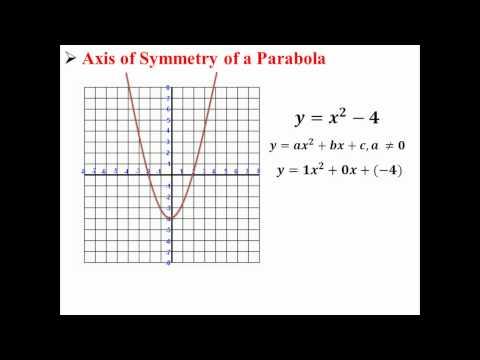Axis of Symmetry of a Parabola
