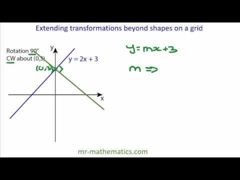 Rotating straight line graphs in the form y = mx + c