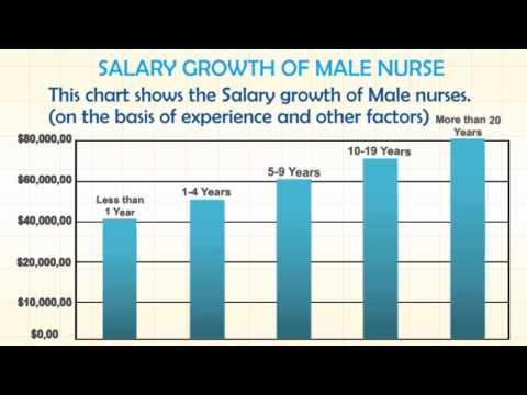 Demand of Male Nursing
