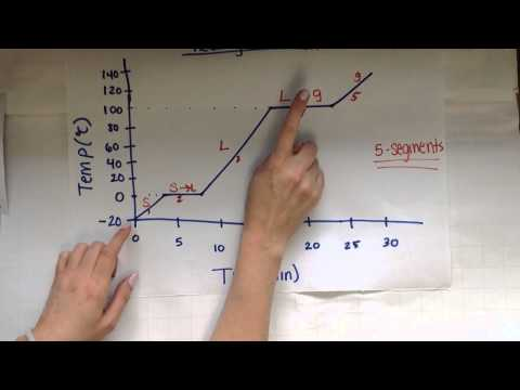 Heating & cooling curves intro