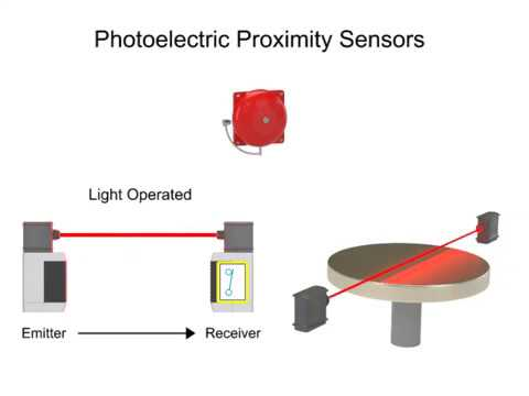 inductive proximity sensors /capacitive proximity sensors/photoelectric proximity sensors  animation