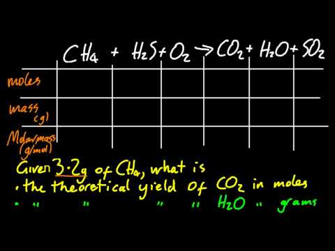 1.3 Calculate theoretical yields from chemical equations [SL IB Chemistry]