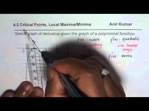 Sketch Graph of Derivative of Polynomial Using Critical Points