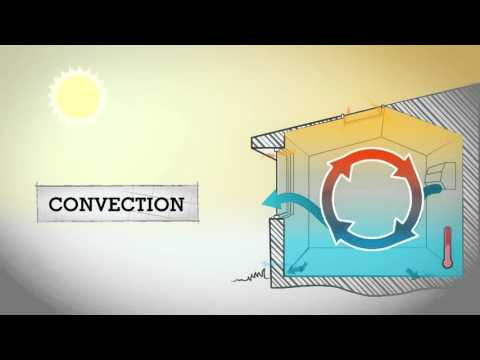STELR Sustainable Housing - Heat loss and gain in houses