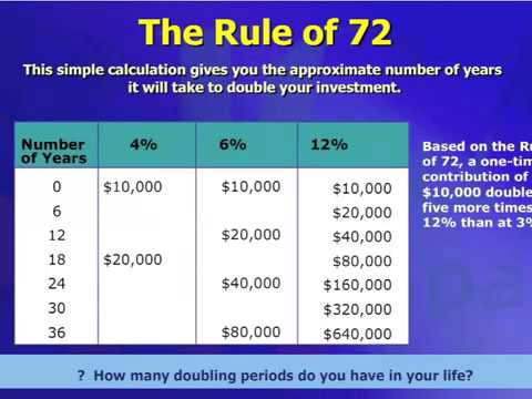 The Rule of 72 & what banks don't want you to know