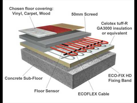 Electric Floor Heating for Basement at Home