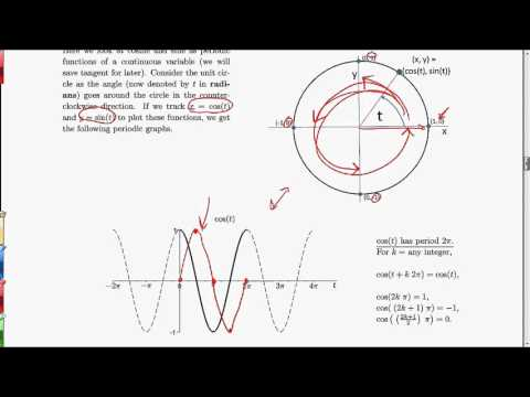 MV3D Appendix A.3 - Trigonometry as Periodic Functions