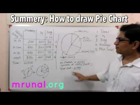 [Statistics for GS] How to Draw Pie Chart in UPSC GS Mains Exam?