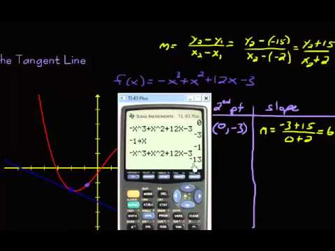 Equation of Tangent Line using Secant Lines