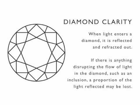Adiamor     The 4 C's of Diamond Quality:  Diamond Clarity