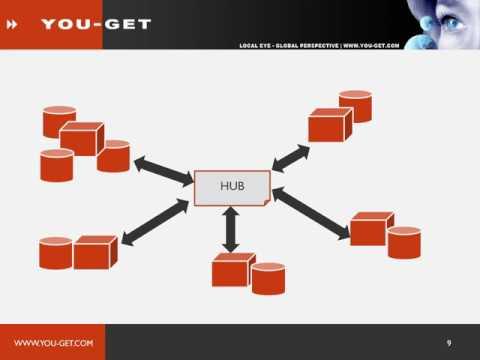 Kennisvideo: Canonical Data Model