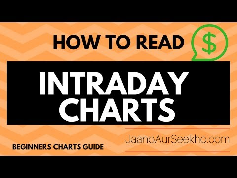 How to use Intraday Charts - Basics for beginners