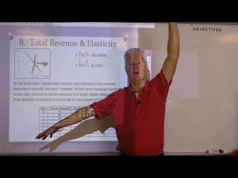 Krugman's AP Econ-Mod. 47 & 48 Pt 2 Elasticity
