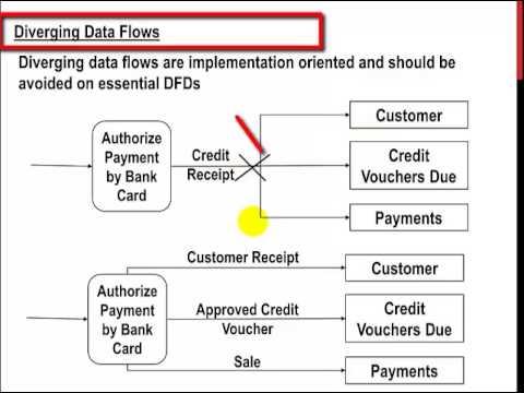 Data Flow Diagram ( DFD )