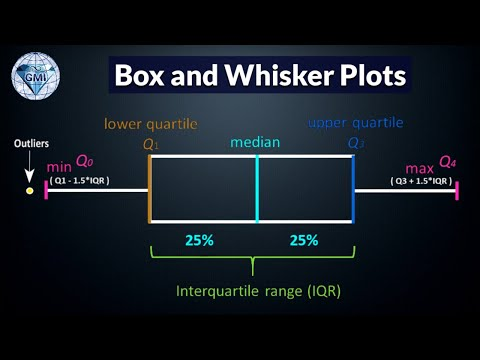 How to Find Quartiles and Inter-Quartile Range