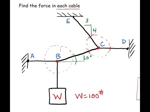2d Cable Equilibrium Problem