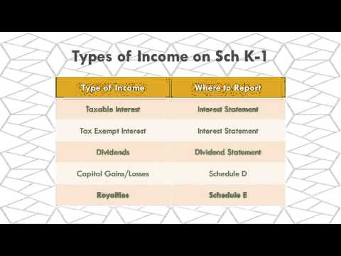 Unit III Training: Schedule K-1 Income