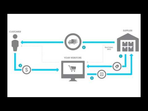 WHAT IS DROP-SHIPPING?