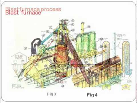 Production of Pig iron