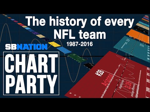 The history of every NFL team | Chart Party