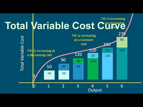 Short run Cost curve -  Total Variable Cost (With Numerical Example)