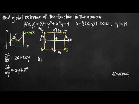 Extreme value theorem, extrema in the set D (KristaKingMath)