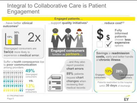 Beyond the Patient Portal: Best Practices in Collaborative Care