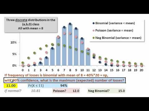 FRM: Quantile function (Inverse CDF)