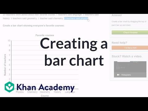 Creating a bar chart | Applying mathematical reasoning | Pre-Algebra | Khan Academy