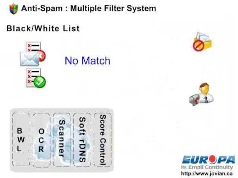 Europa Email - Anti-spam: Multiple Filter System