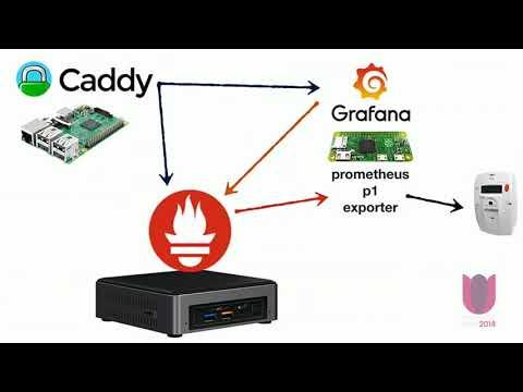 Using Prometheus and Grafana for Monitoring my Power Usage