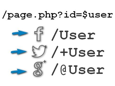 URL Rewriting Tutorial | Clean URL like Facebook, Twitter, Google+
