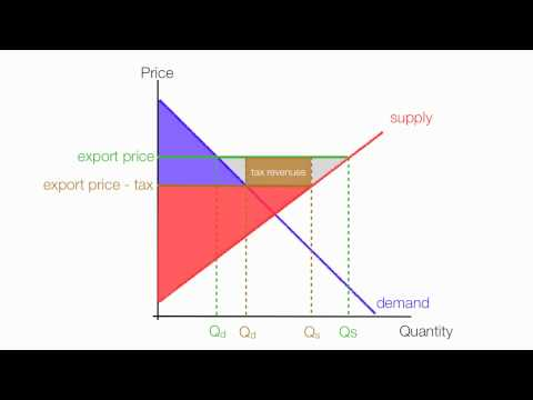 How to Calculate the Impact of Export Tax Consumer and Producer Surplus